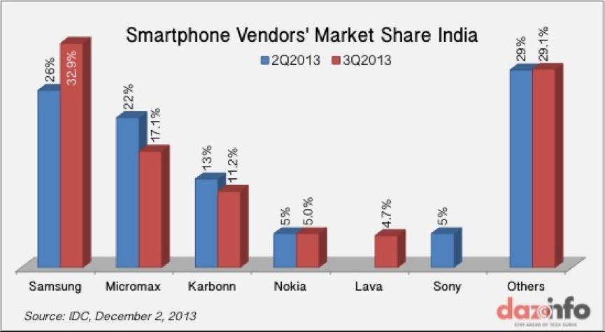 Vendor Data