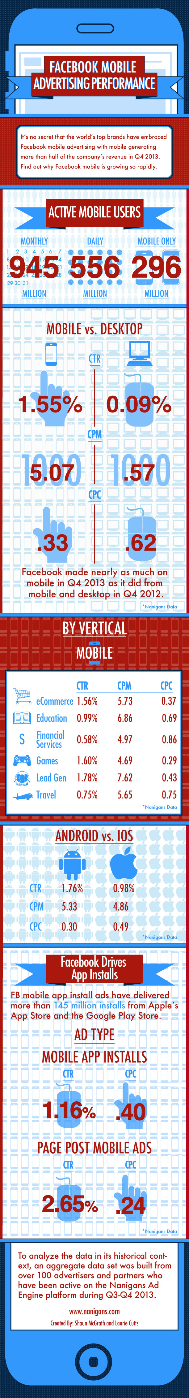 Mobile Ads-FB