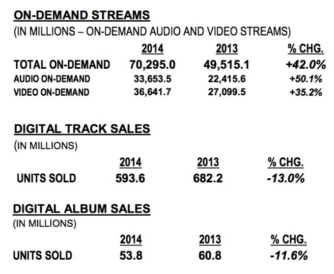 neilsen data- tracks sold