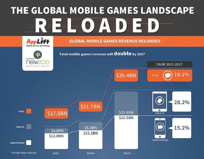 mobile-games-report
