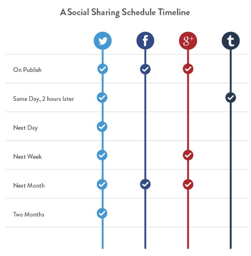 Social Media Tips 4x53333