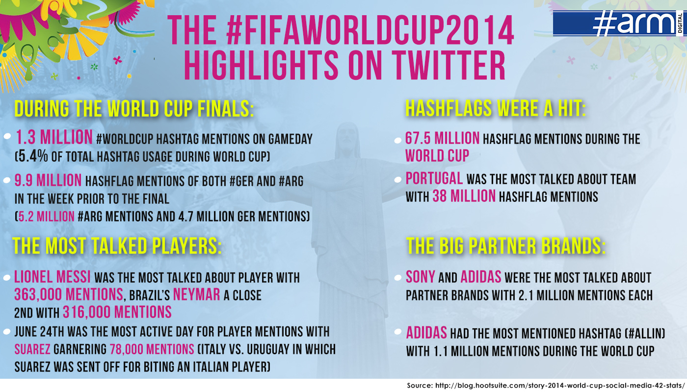 FIFA World Cup-Twitter Stats