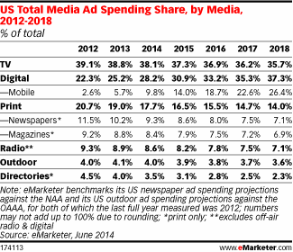 emarketer-ads-july