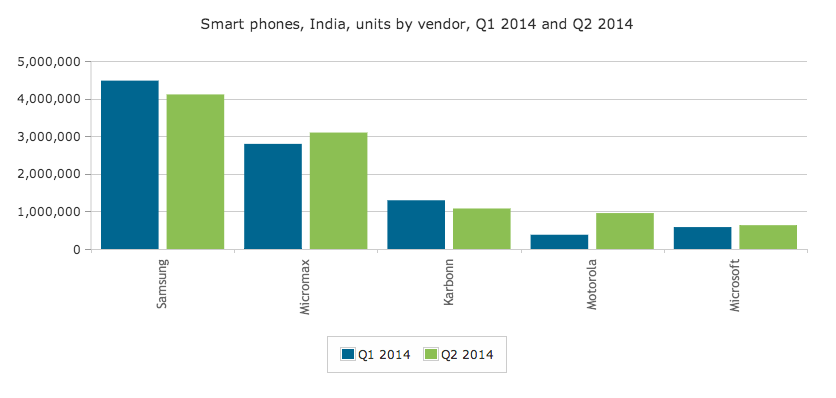 Canalys- Smartphone Indian Market