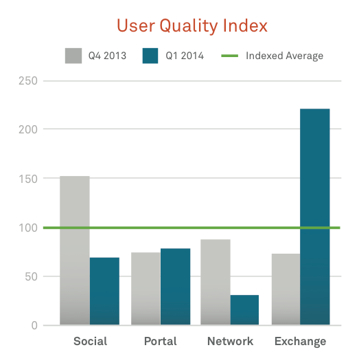 User quality index