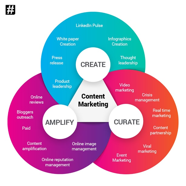 Content Marketing Services Framework