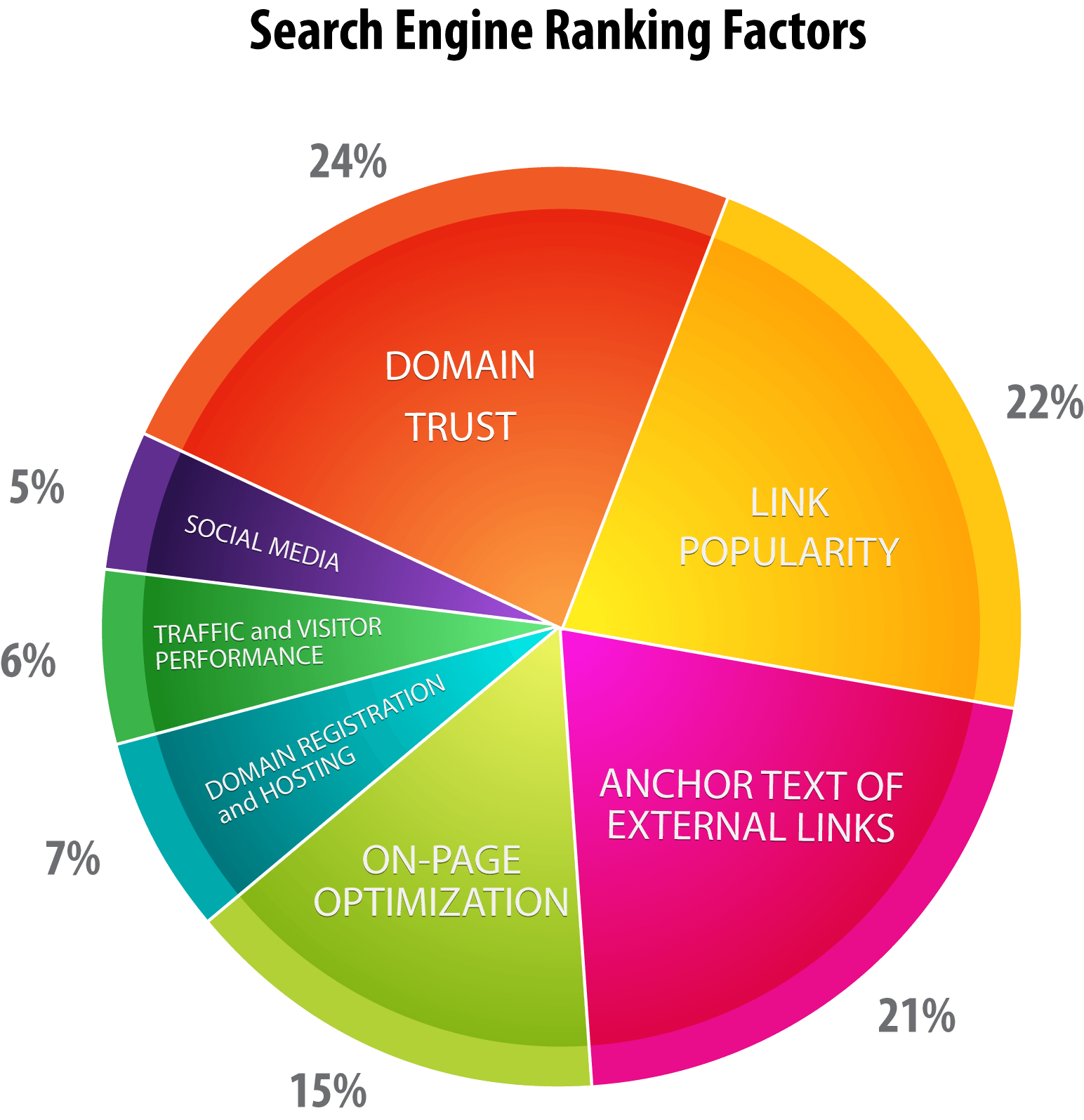 Search Engine Ranking Factor