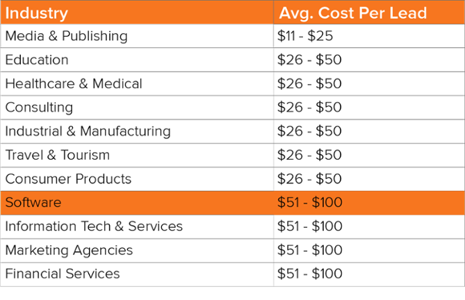 Cost Per Lead Demand Generation Benchmarks