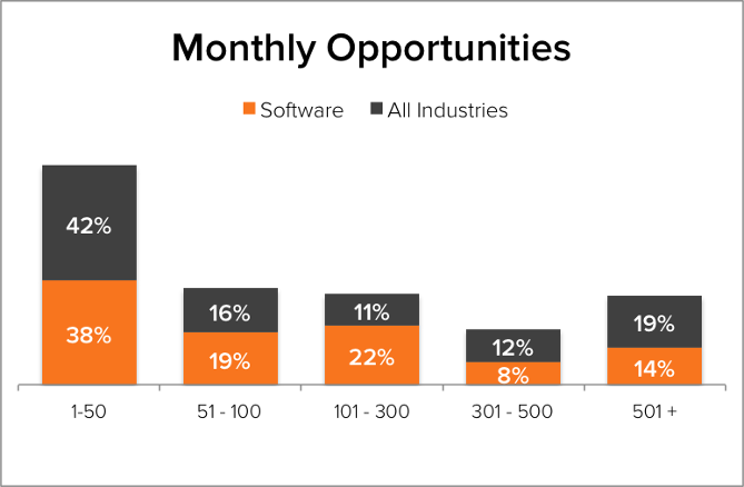 Demand Generation Benchmarks Software Monthly Opportunities