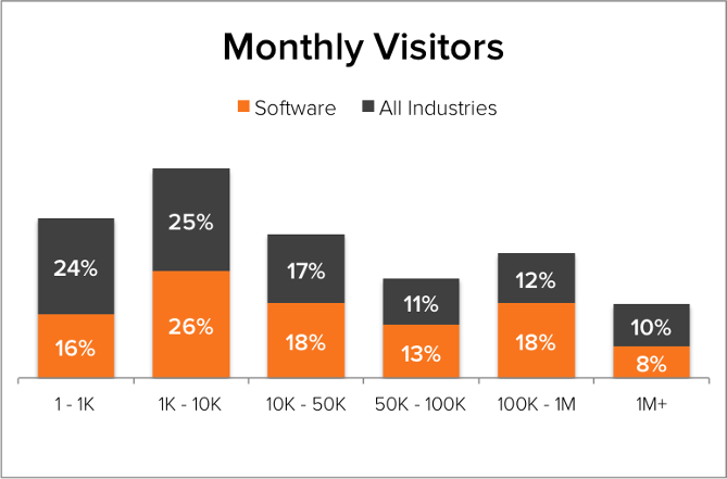 Demand Generation Benchmarks Software Monthly Visitors