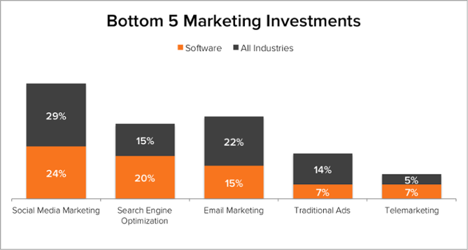 Demand Generation Benchmarks Software Bottom 5 Marketing Investments