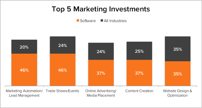 Demand Generation Benchmarks Software Top 5 Marketing Investment