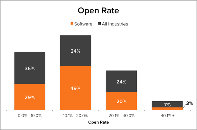 Open Rate: Software vs Others