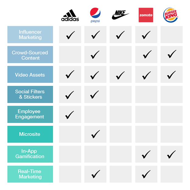 marketing strategies used by these brands