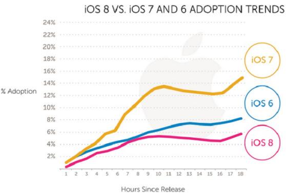 ios-8 adoption