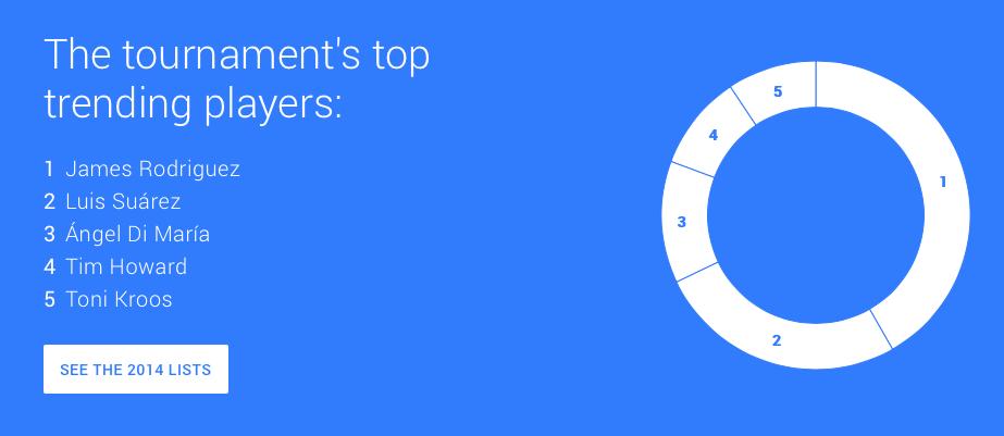Google Trends-20141