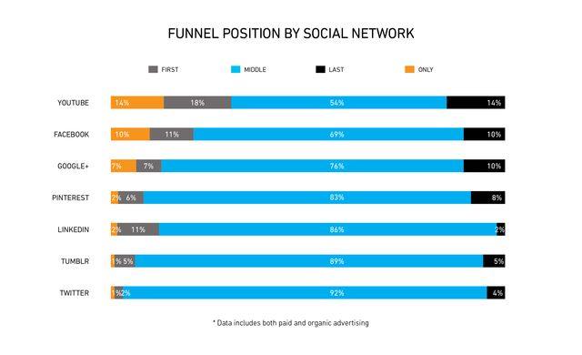 Social Media Platform influence