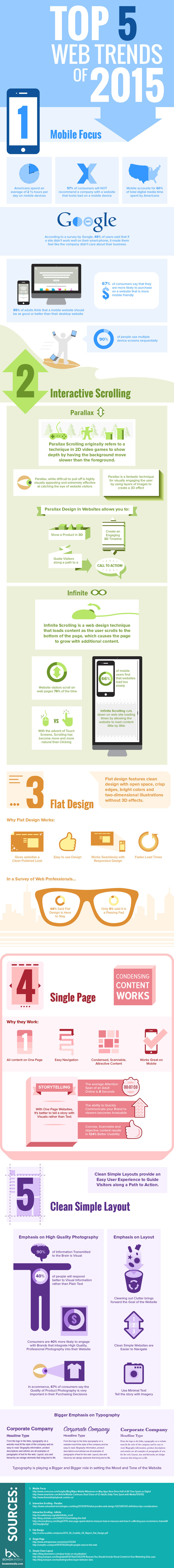 Website Design trends-2015