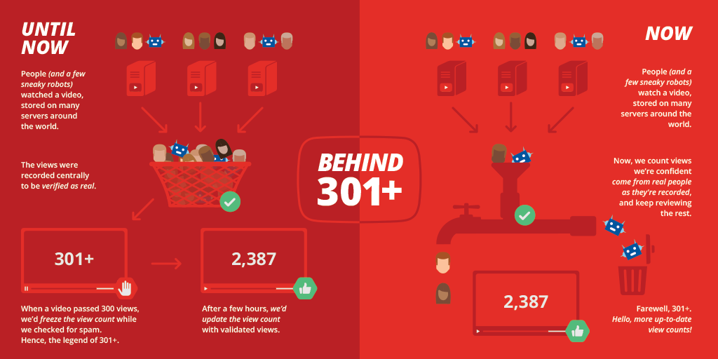 YouTube 301 Views Count Infographic