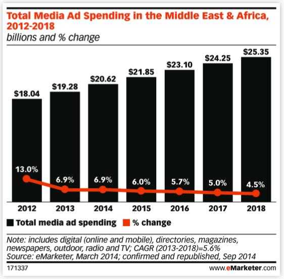 MEA- media spend