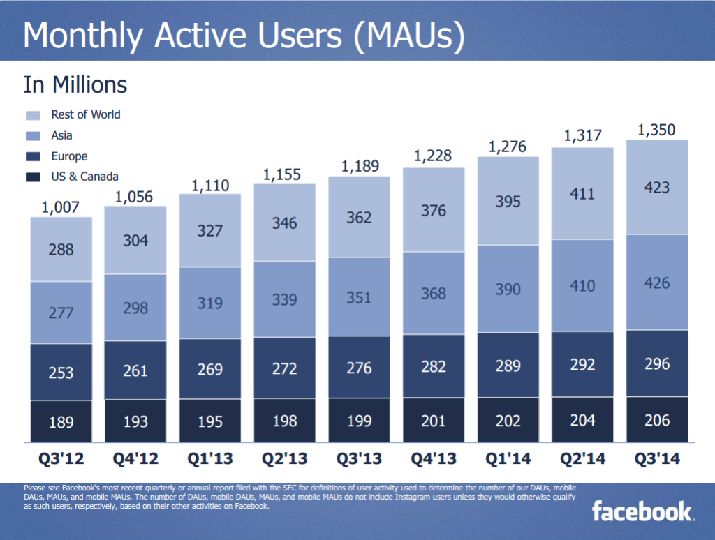 Monthly Active users-FB