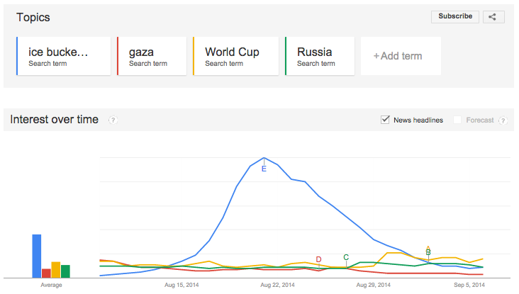 ice Bucket Challenge Search Trends