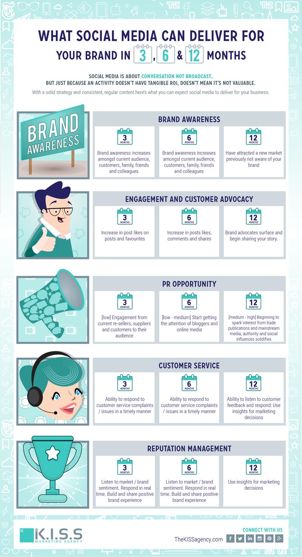 socialROI-infographic