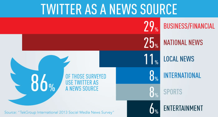 Twitter News Sources