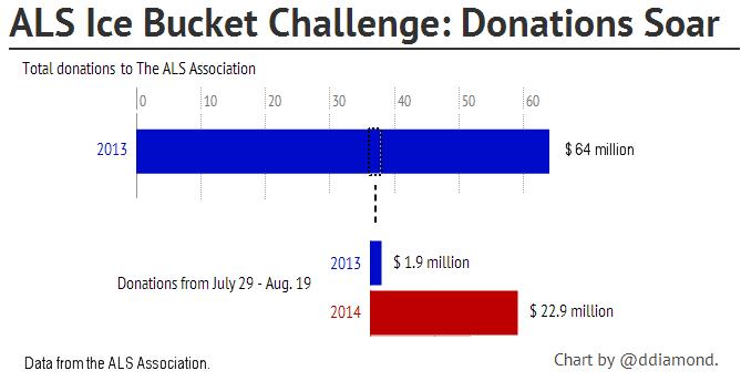 ALS Donations