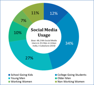 Social-Media-Use-By-Demographic- india